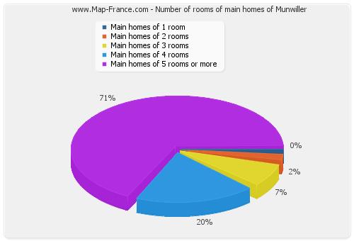 Number of rooms of main homes of Munwiller