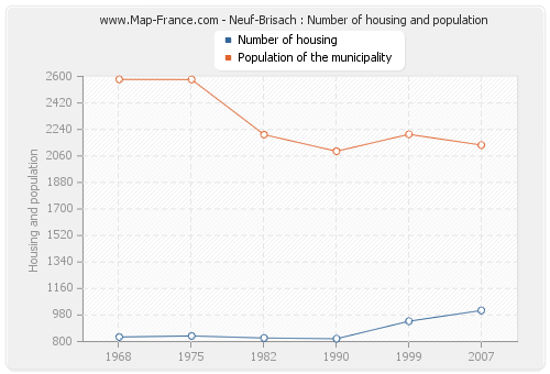 Neuf-Brisach : Number of housing and population