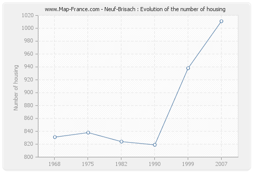 Neuf-Brisach : Evolution of the number of housing