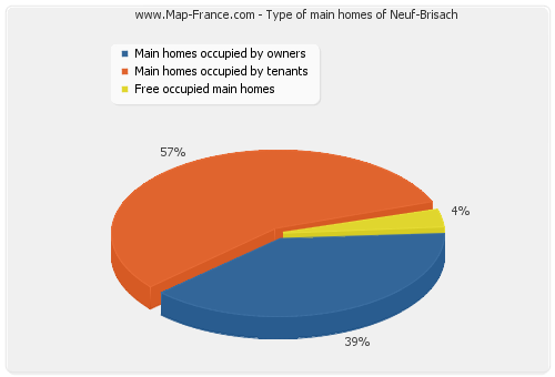 Type of main homes of Neuf-Brisach
