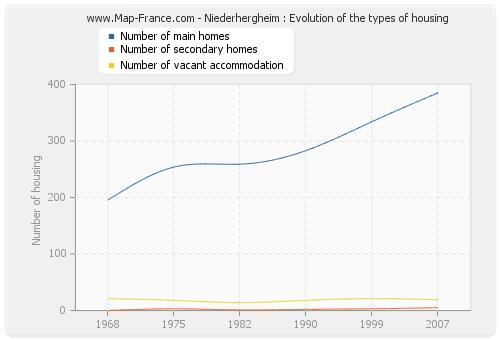 Niederhergheim : Evolution of the types of housing