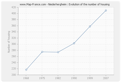 Niederhergheim : Evolution of the number of housing