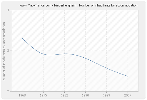 Niederhergheim : Number of inhabitants by accommodation