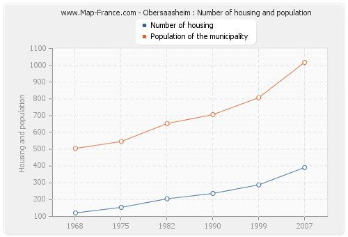 Obersaasheim : Number of housing and population