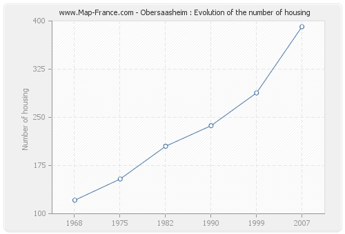 Obersaasheim : Evolution of the number of housing