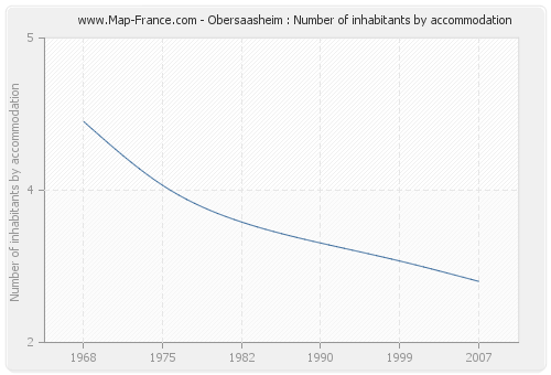 Obersaasheim : Number of inhabitants by accommodation
