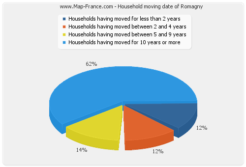 Household moving date of Romagny