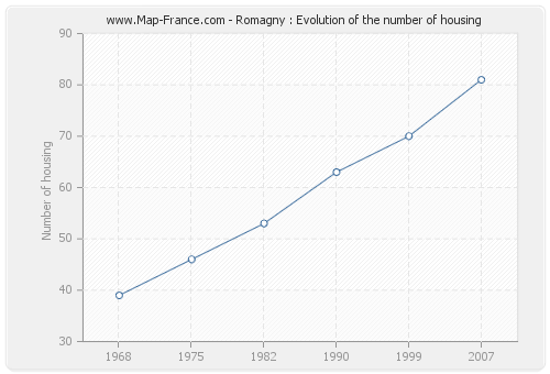 Romagny : Evolution of the number of housing