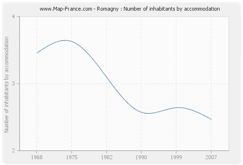 Romagny : Number of inhabitants by accommodation