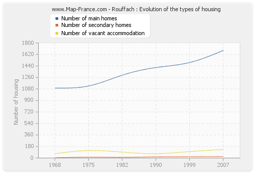 Rouffach : Evolution of the types of housing