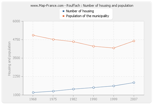 Rouffach : Number of housing and population