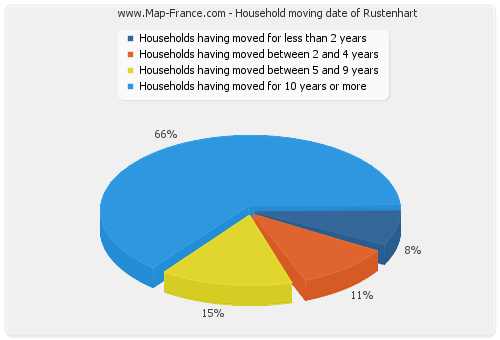 Household moving date of Rustenhart