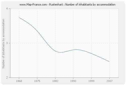 Rustenhart : Number of inhabitants by accommodation