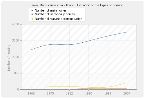 Thann : Evolution of the types of housing