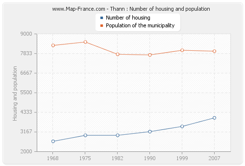 Thann : Number of housing and population