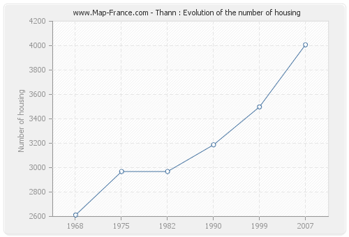 Thann : Evolution of the number of housing