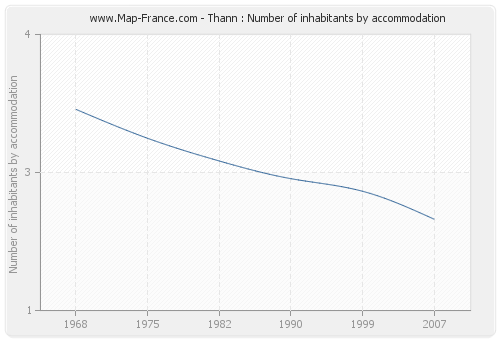 Thann : Number of inhabitants by accommodation