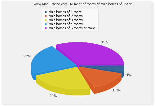 Number of rooms of main homes of Thann