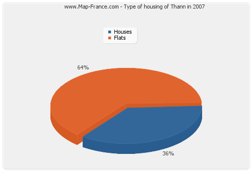 Type of housing of Thann in 2007