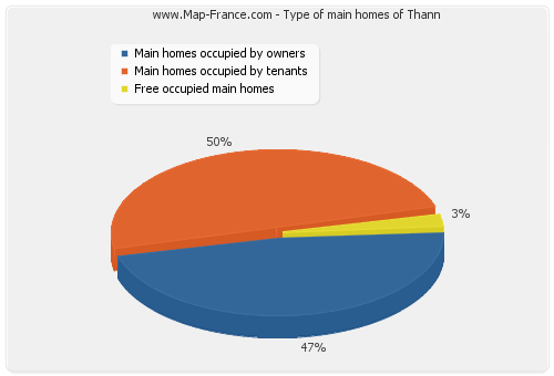 Type of main homes of Thann