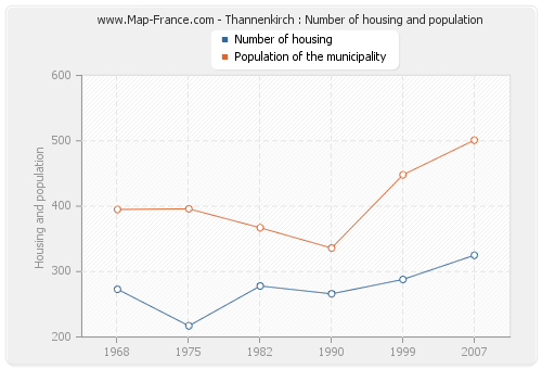 Thannenkirch : Number of housing and population