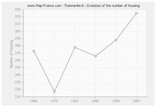 Thannenkirch : Evolution of the number of housing