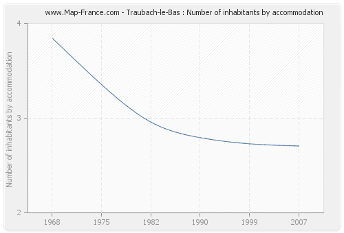 Traubach-le-Bas : Number of inhabitants by accommodation