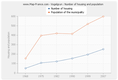 Vogelgrun : Number of housing and population