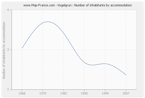 Vogelgrun : Number of inhabitants by accommodation