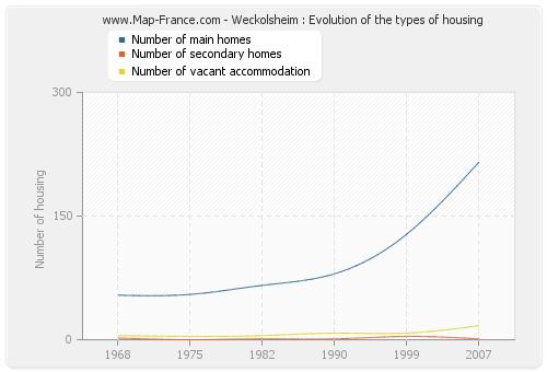 Weckolsheim : Evolution of the types of housing