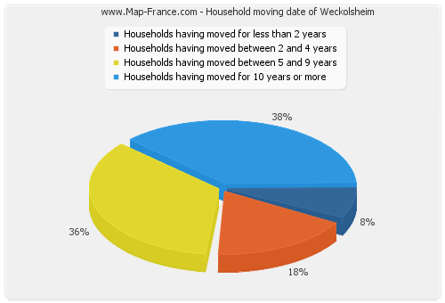 Household moving date of Weckolsheim