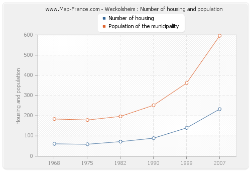 Weckolsheim : Number of housing and population