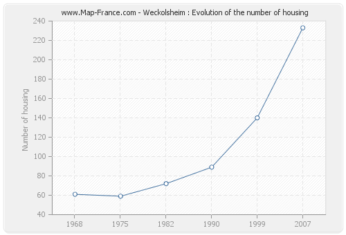 Weckolsheim : Evolution of the number of housing