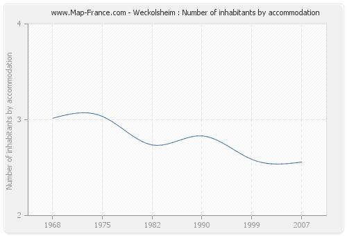 Weckolsheim : Number of inhabitants by accommodation