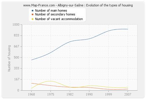 Albigny-sur-Saône : Evolution of the types of housing