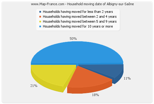 Household moving date of Albigny-sur-Saône