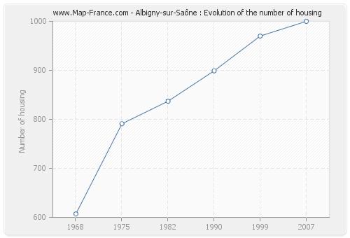 Albigny-sur-Saône : Evolution of the number of housing