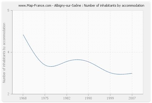 Albigny-sur-Saône : Number of inhabitants by accommodation
