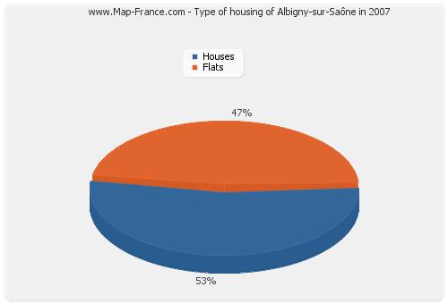 Type of housing of Albigny-sur-Saône in 2007