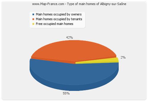 Type of main homes of Albigny-sur-Saône