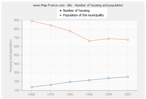Alix : Number of housing and population