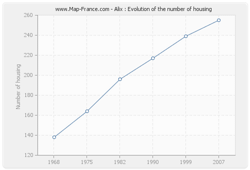 Alix : Evolution of the number of housing