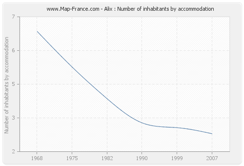 Alix : Number of inhabitants by accommodation