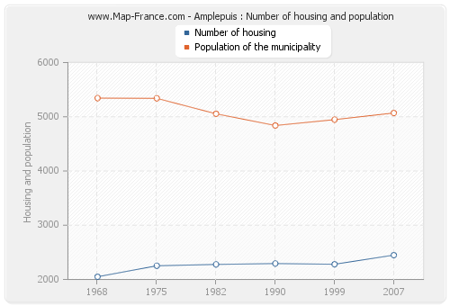 Amplepuis : Number of housing and population