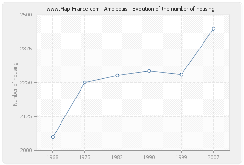 Amplepuis : Evolution of the number of housing