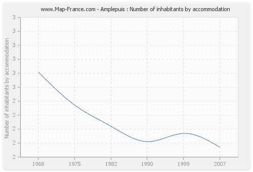 Amplepuis : Number of inhabitants by accommodation