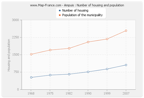 Ampuis : Number of housing and population