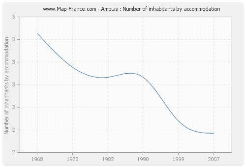 Ampuis : Number of inhabitants by accommodation