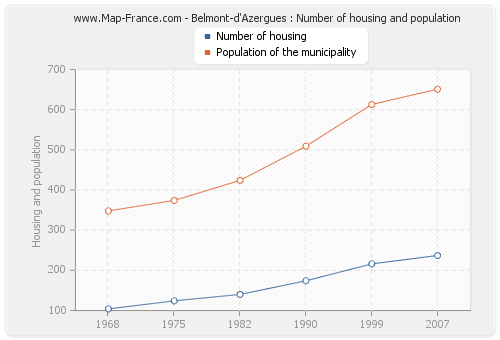 Belmont-d'Azergues : Number of housing and population