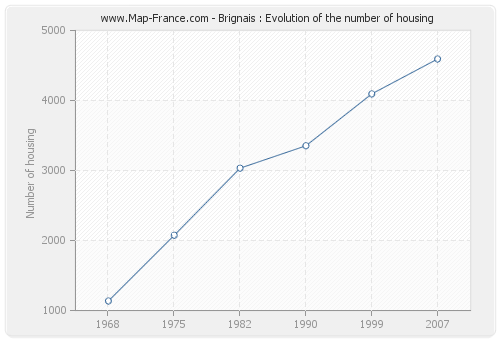 Brignais : Evolution of the number of housing